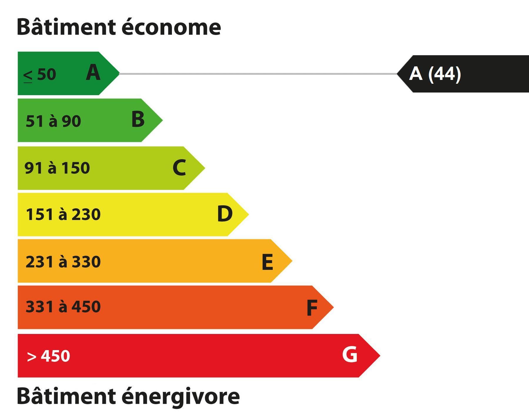 DPE : Diagnostic de Performance Energétique